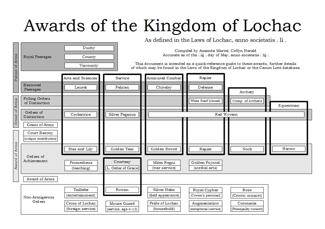Lochac Awards